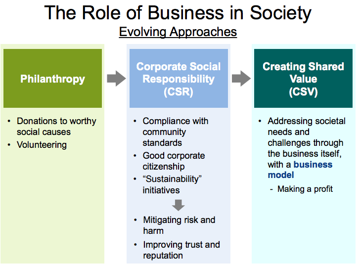 csr csv If other companies and their boards of directors truly commit to a corporate global vision of justice and forget csr and csv, let's go for.